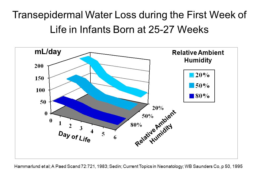 Transepidermal Water Loss during the First Week of Life in Infants Born at 25-27 Weeks mL/day Day of Life Relative Ambient Humidity Relative Ambient H