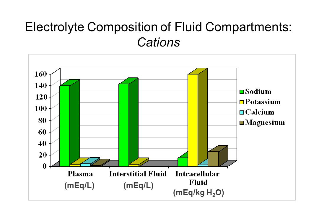 (mEq/L) Electrolyte Composition of Fluid Compartments: Cations (mEq/L) (mEq/kg H 2 O)