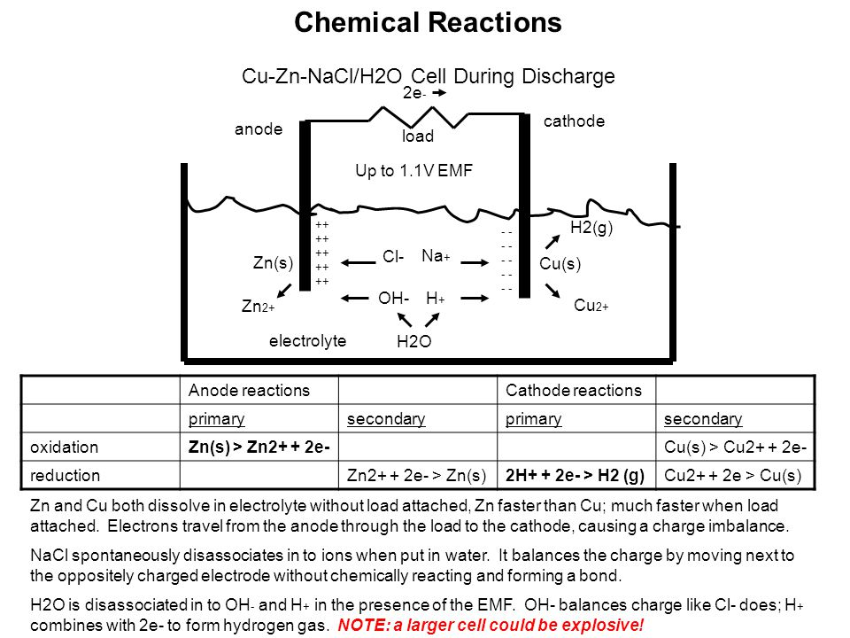 Chemical Reactions Cu-Zn-NaCl/H2O Cell During Discharge anode cathode load Cu(s) Zn(s) Cu 2+ Zn 2+ 2e - Na + Cl- H2(g) ++ ++ ++ ++ ++ - - - - - electrolyte Anode reactionsCathode reactions primarysecondaryprimarysecondary oxidationZn(s) > Zn2+ + 2e-Cu(s) > Cu2+ + 2e- reductionZn2+ + 2e- > Zn(s)2H+ + 2e- > H2 (g)Cu2+ + 2e > Cu(s) OH- H2O H+H+ Up to 1.1V EMF Zn and Cu both dissolve in electrolyte without load attached, Zn faster than Cu; much faster when load attached.