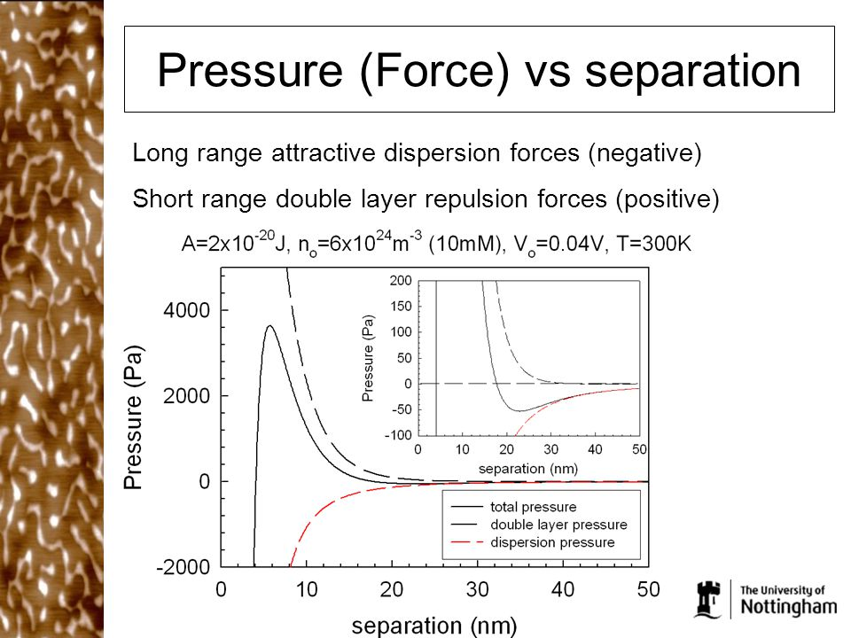 Pressure (Force) vs separation Long range attractive dispersion forces (negative) Short range double layer repulsion forces (positive)