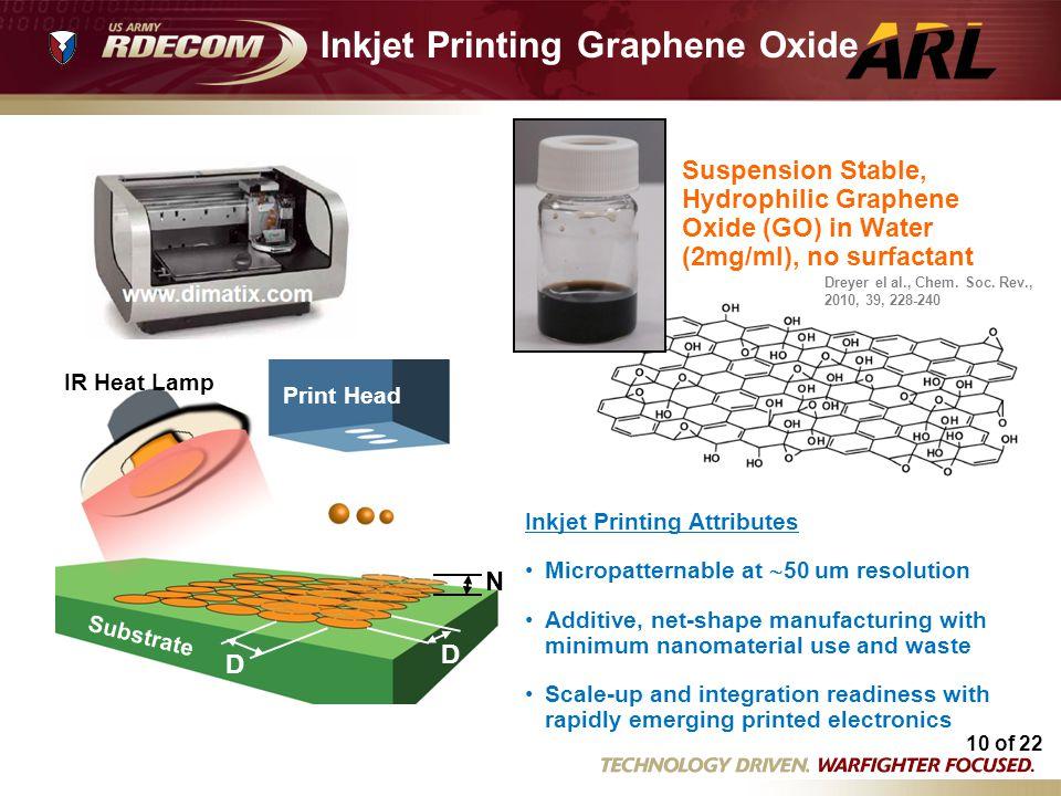 10 of 22 Inkjet Printing Graphene Oxide N D D Print Head IR Heat Lamp Substrate Dreyer el al., Chem. Soc. Rev., 2010, 39, 228-240 Suspension Stable, H