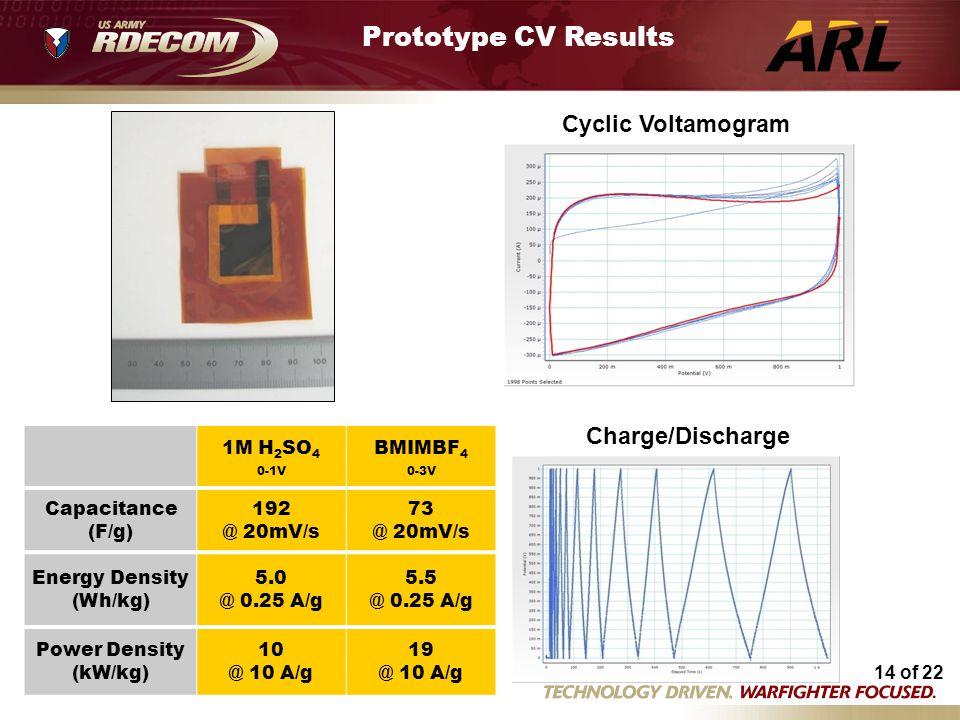 14 of 22 LL0114A03 3/25/14 LL0114B04 5/7/14 LL0114A03 3/25/14 LL0114A01 3/25/14 per rGO mass only Prototype CV Results Cyclic Voltamogram Charge/Disch