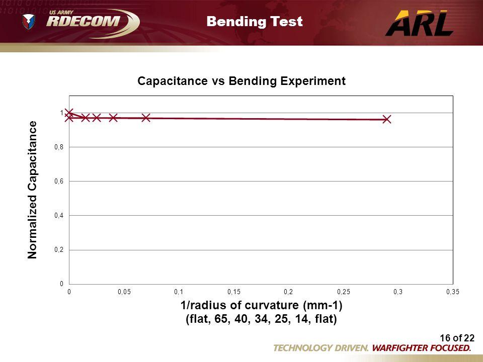 16 of 22 Bending expt 2 04 11 13.xls Bending Test