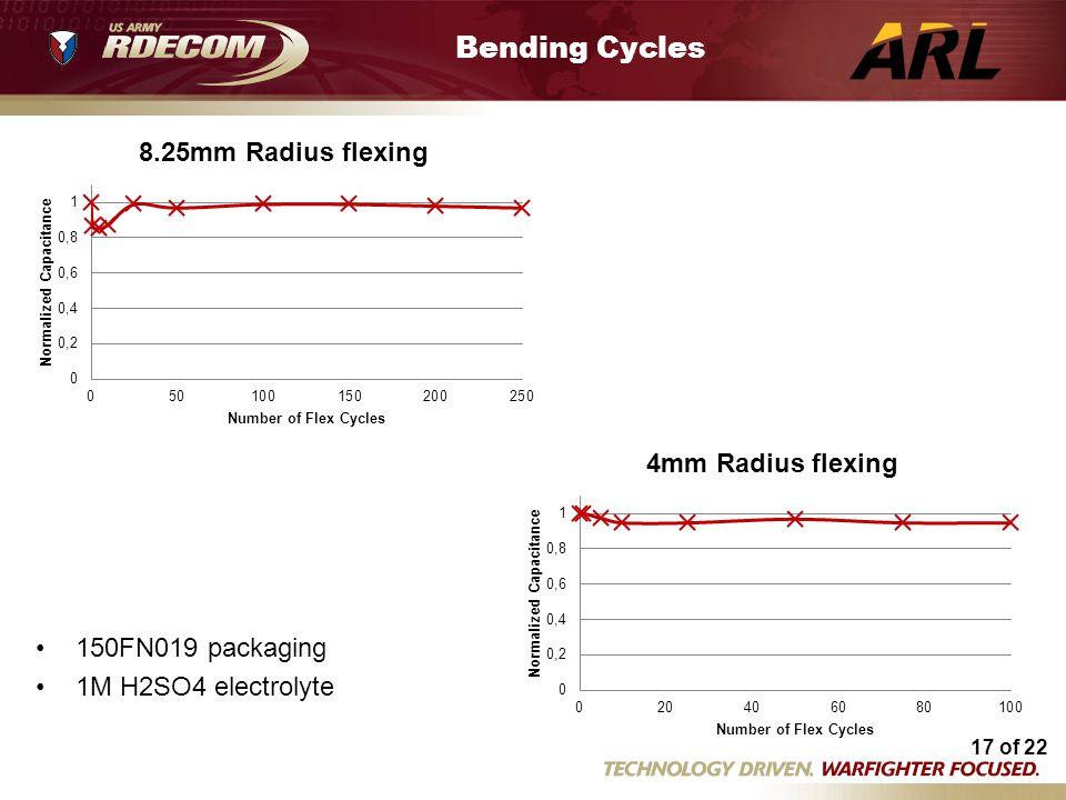 17 of 22 Flex tests 3 25 14.xlsm Bending Cycles 150FN019 packaging 1M H2SO4 electrolyte