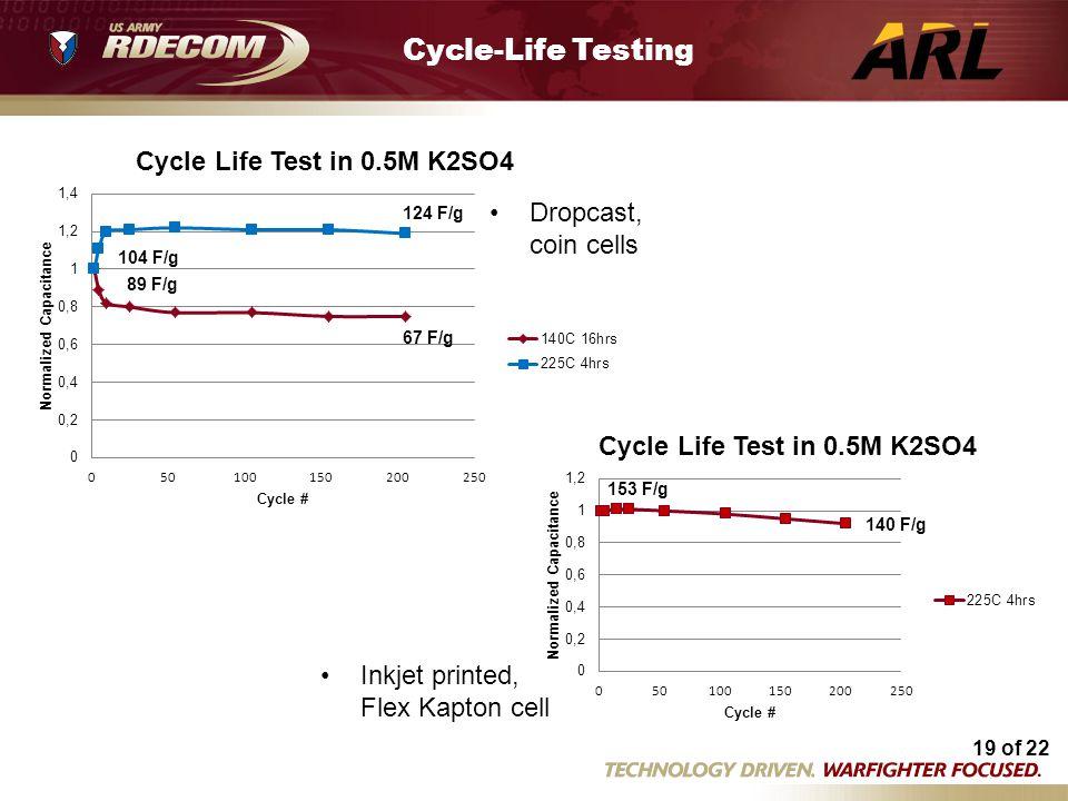 19 of 22 Flex cycle life tests 5 14.xls 104 F/g 89 F/g 124 F/g 67 F/g Cycle-Life Testing 140 F/g 153 F/g Dropcast, coin cells Inkjet printed, Flex Kap