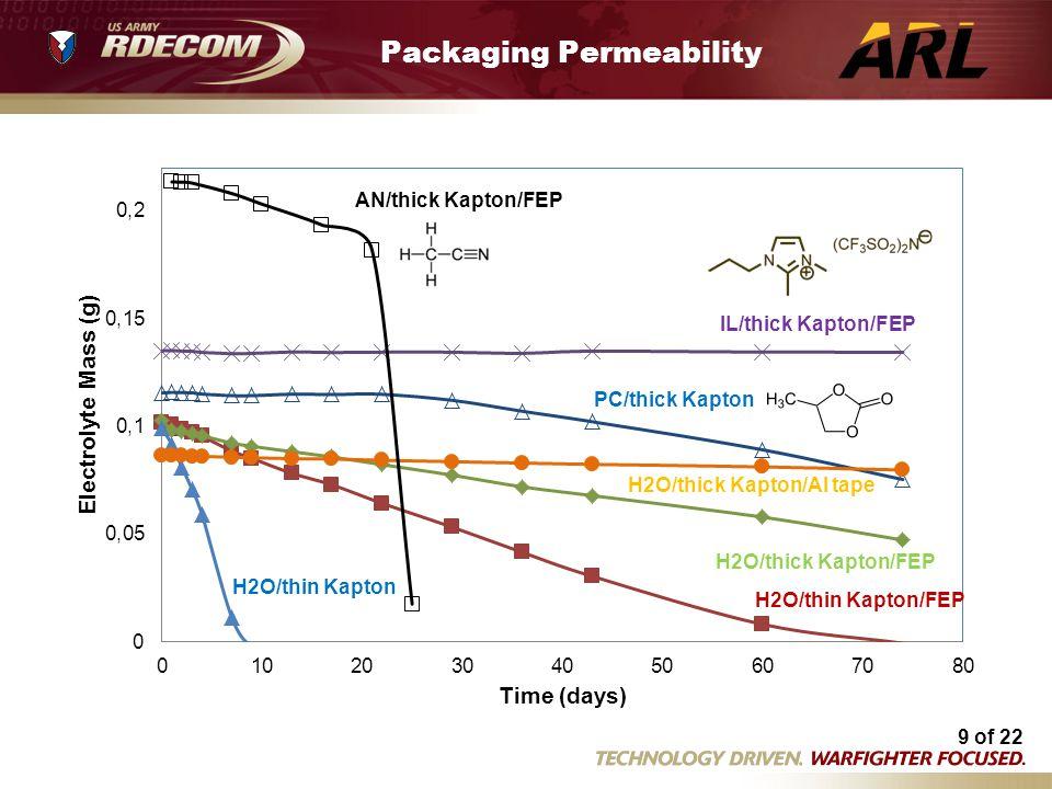 9 of 22 Kapton permeability2.xls Packaging Permeability AN/thick Kapton/FEP IL/thick Kapton/FEP PC/thick Kapton H2O/thick Kapton/Al tape H2O/thick Kap