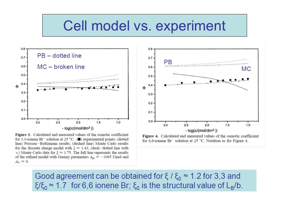 Cell model vs. experiment Good agreement can be obtained for ξ / ξ 0 ≈ 1.2 for 3,3 and ξ/ξ 0 ≈ 1.7 for 6,6 ionene Br; ξ 0 is the structural value of L
