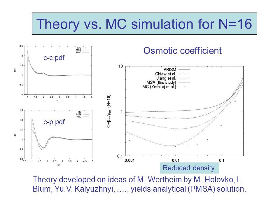 Theory vs. MC simulation for N=16 Osmotic coefficient c-c pdf c-p pdf Theory developed on ideas of M. Wertheim by M. Holovko, L. Blum, Yu.V. Kalyuzhny