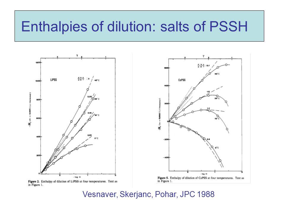 Enthalpies of dilution: salts of PSSH Vesnaver, Skerjanc, Pohar, JPC 1988