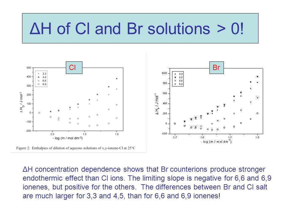 ΔH of Cl and Br solutions > 0! ΔH concentration dependence shows that Br counterions produce stronger endothermic effect than Cl ions. The limiting sl