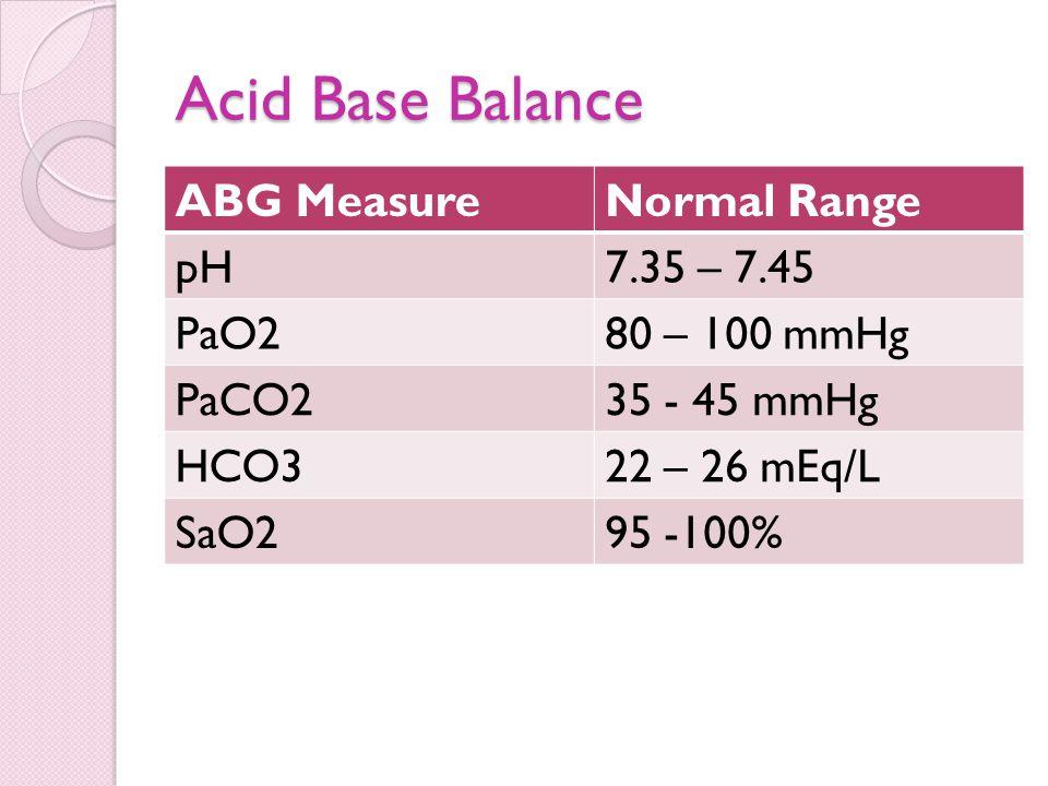 Acid Base Balance ABG MeasureNormal Range pH7.35 – 7.45 PaO280 – 100 mmHg PaCO235 - 45 mmHg HCO322 – 26 mEq/L SaO295 -100%