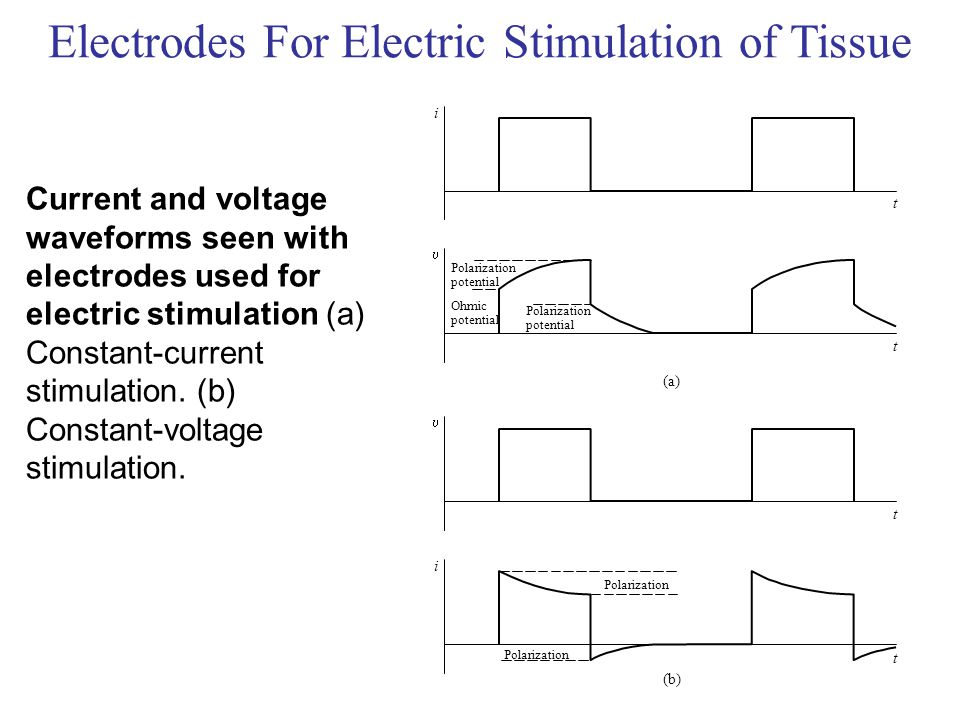 Electrodes For Electric Stimulation of Tissue Current and voltage waveforms seen with electrodes used for electric stimulation (a) Constant-current st