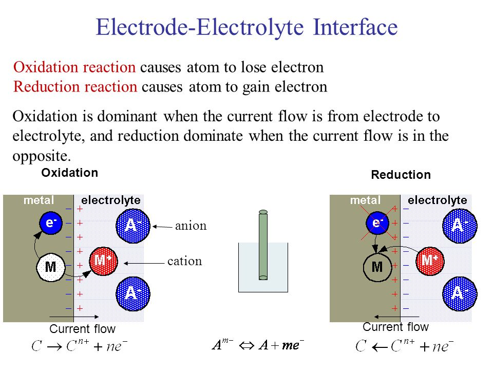 Electrode-Electrolyte Interface Oxidation reaction causes atom to lose electron Reduction reaction causes atom to gain electron Oxidation is dominant