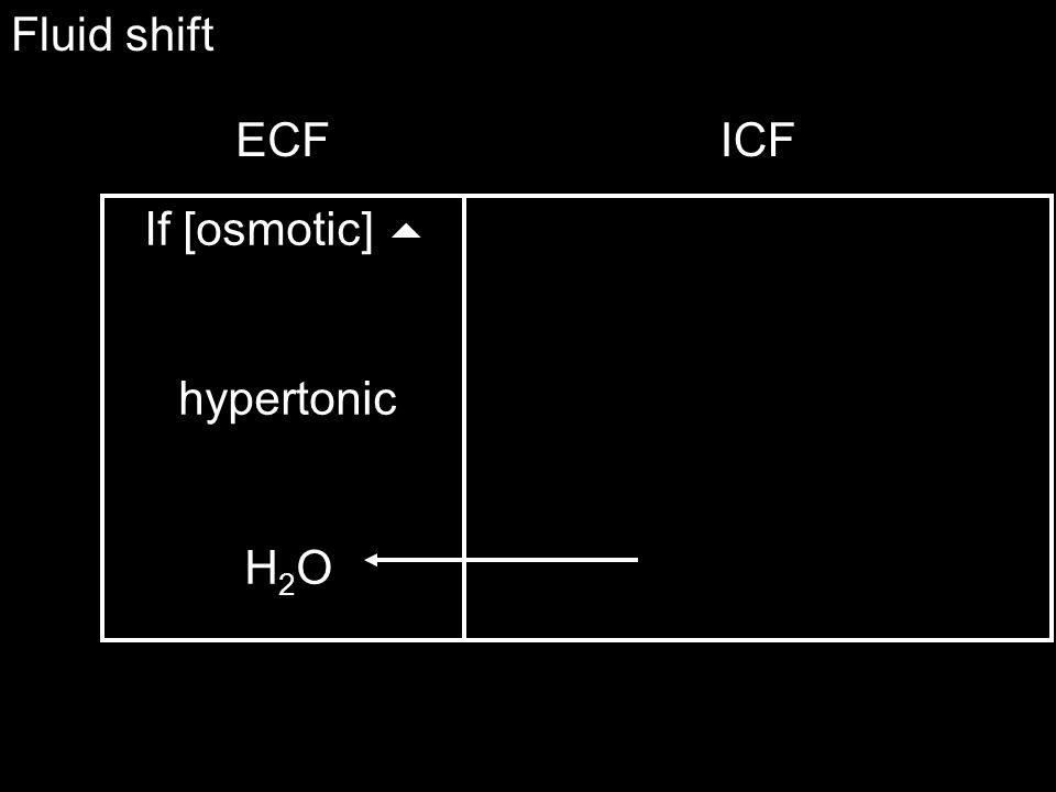If [osmotic]  hypotonic H2OH2O Fluid shift ECFICF