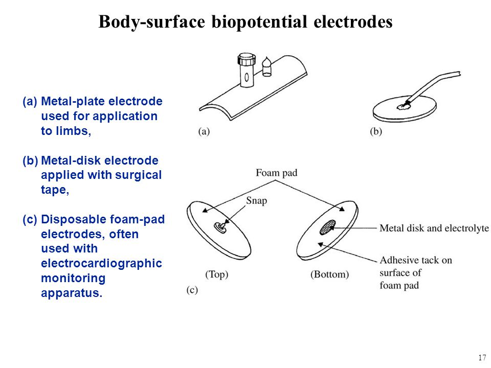 (a)Metal-plate electrode used for application to limbs, (b)Metal-disk electrode applied with surgical tape, (c)Disposable foam-pad electrodes, often u