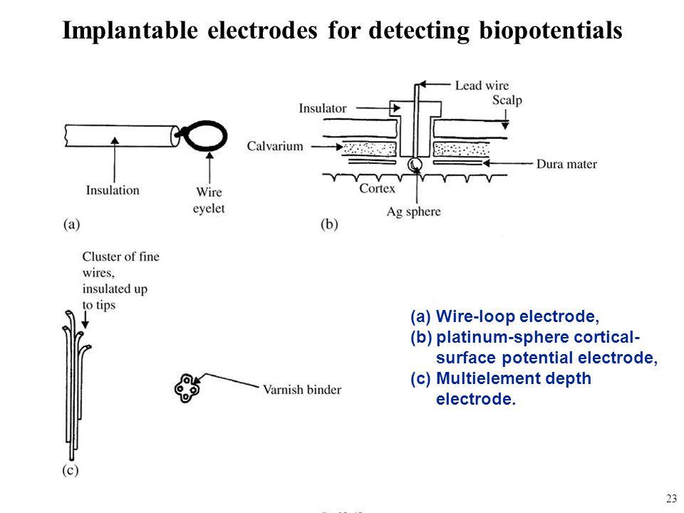 fig_05_15 (a)Wire-loop electrode, (b)platinum-sphere cortical- surface potential electrode, (c)Multielement depth electrode. 23 Implantable electrodes
