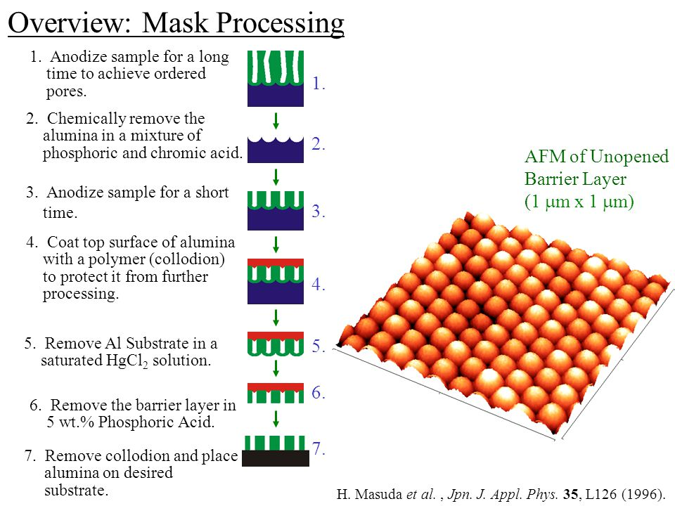 Overview: Mask Processing 7. Remove collodion and place alumina on desired substrate. H. Masuda et al., Jpn. J. Appl. Phys. 35, L126 (1996). AFM of Un