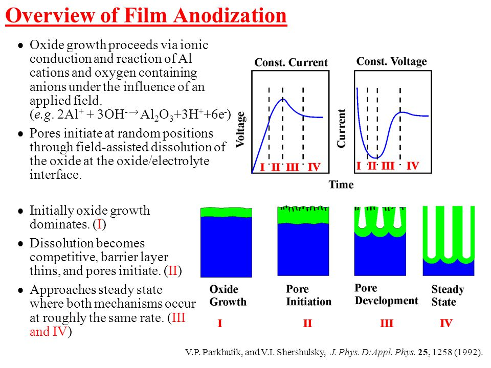 V.P. Parkhutik, and V.I. Shershulsky, J. Phys. D:Appl. Phys. 25, 1258 (1992).  Oxide growth proceeds via ionic conduction and reaction of Al cations