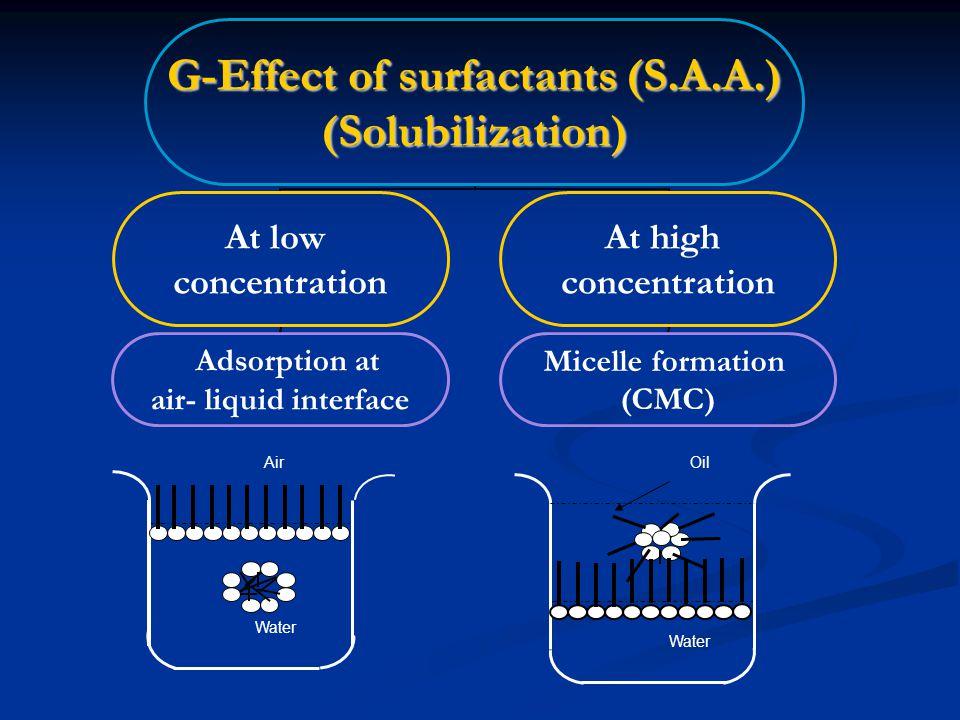 1-, adsorption at air- liquid interface.1- At ↓conc of SAA, adsorption at air- liquid interface.