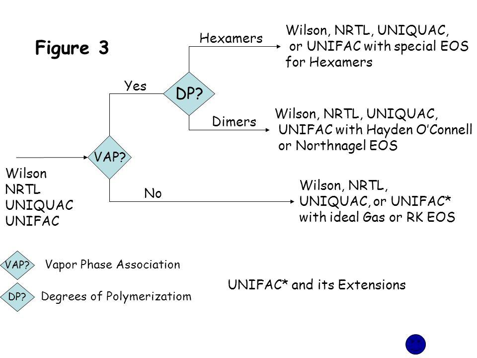 VAP? DP? Yes No Wilson, NRTL, UNIQUAC, or UNIFAC* with ideal Gas or RK EOS Wilson NRTL UNIQUAC UNIFAC Hexamers Dimers Wilson, NRTL, UNIQUAC, UNIFAC wi