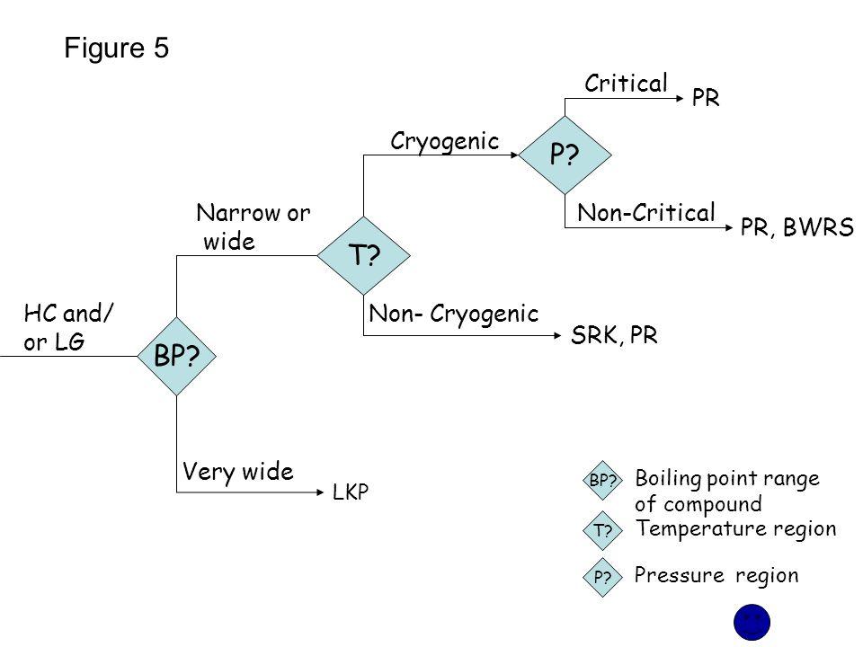 Figure 5 T? P? BP? Narrow or wide PR LKP Cryogenic Non- Cryogenic Critical Non-Critical SRK, PR PR, BWRS Very wide HC and/ or LG P? Pressure region T?