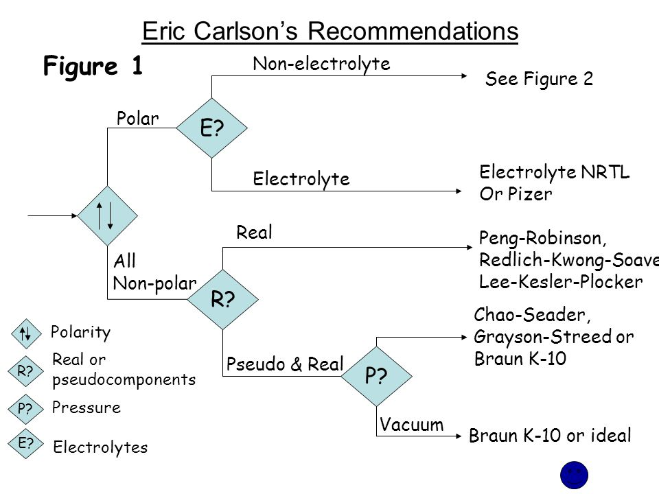 Eric Carlson's Recommendations E? R? P? Polar Real Electrolyte Pseudo & Real Vacuum Non-electrolyte Braun K-10 or ideal Chao-Seader, Grayson-Streed or