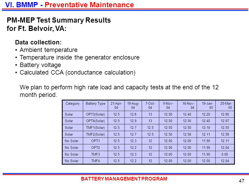 BATTERY MANAGEMENT PROGRAM 47 Data collection: Ambient temperature Temperature inside the generator enclosure Battery voltage Calculated CCA (conducta