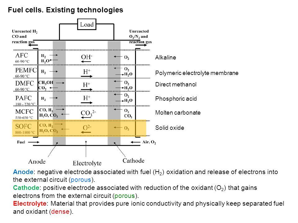 SOFCs.Electrolytes Ceria-based electrolytes (Gd x Ce 1-x O 2-δ, Gd x Ce 1-x O 2-δ x  0.1).