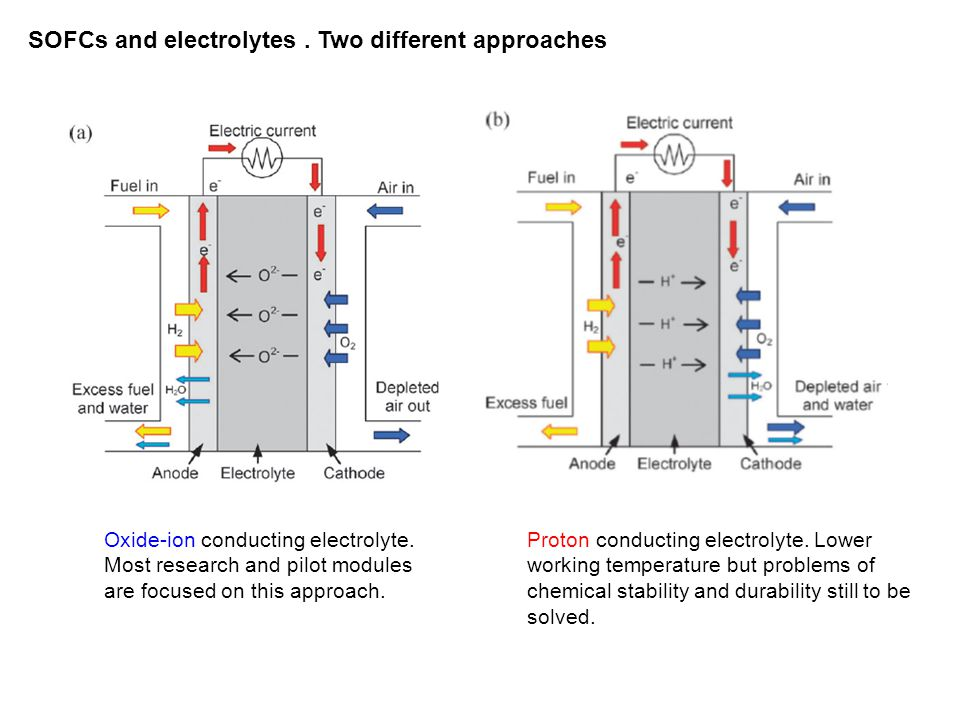 Use of some electrolytes with high conductivity is limited by phase transitions.