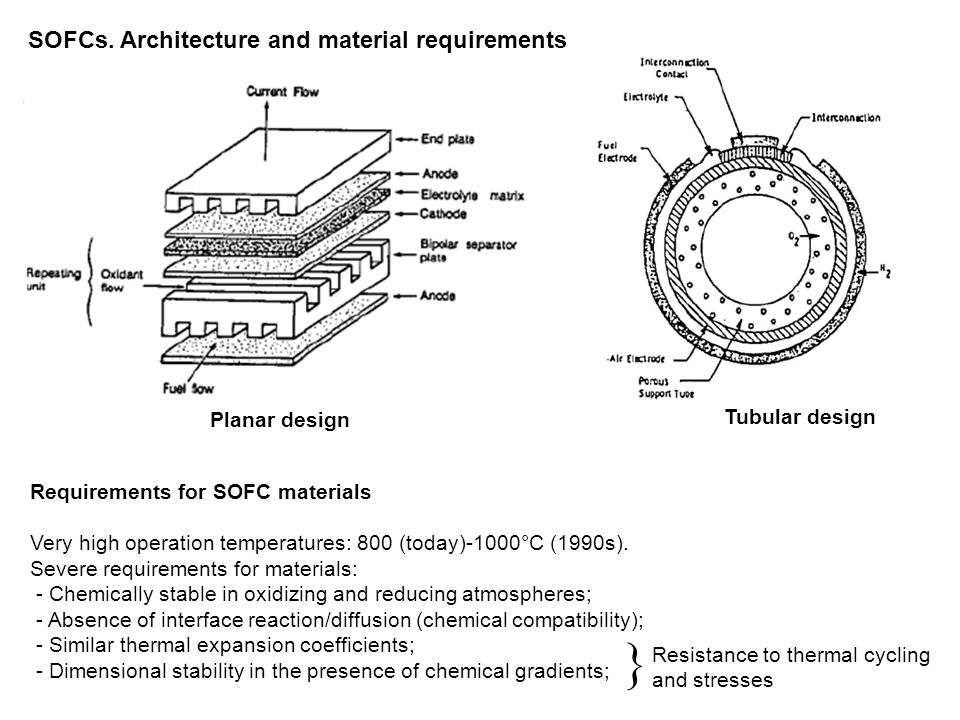 Anode supported cellCathode supported cell Interconnects supported cell Porous substrate (metal foam) supported cell SOFCs.