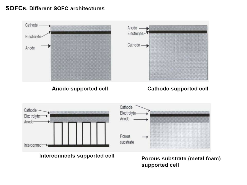SOFCs. From single cells to stacks Examples of planar SOFC stacks