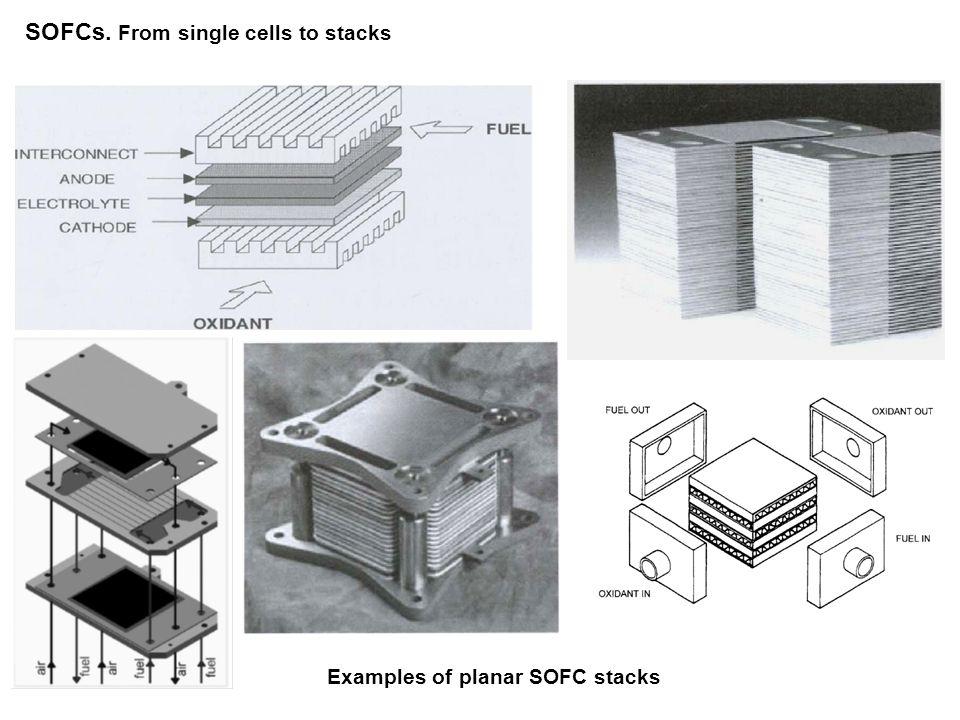 SOFCs.Electrolytes Oxide-ion conductors Real vs.