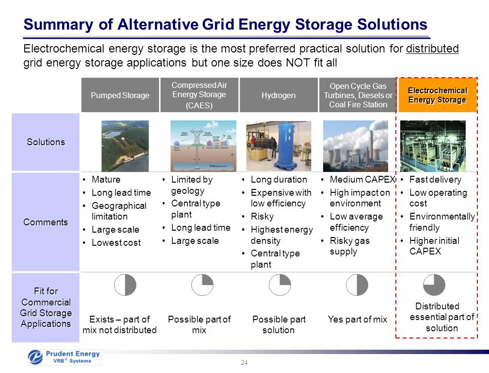 24 Summary of Alternative Grid Energy Storage Solutions Electrochemical energy storage is the most preferred practical solution for distributed grid e