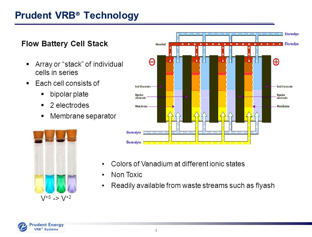"4 Prudent VRB ® Technology Flow Battery Cell Stack  Array or ""stack"" of individual cells in series  Each cell consists of  bipolar plate  2 electr"