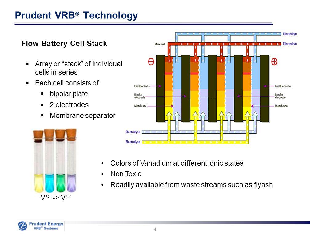 15 HMI Power Screen for the VRB-ESS 15