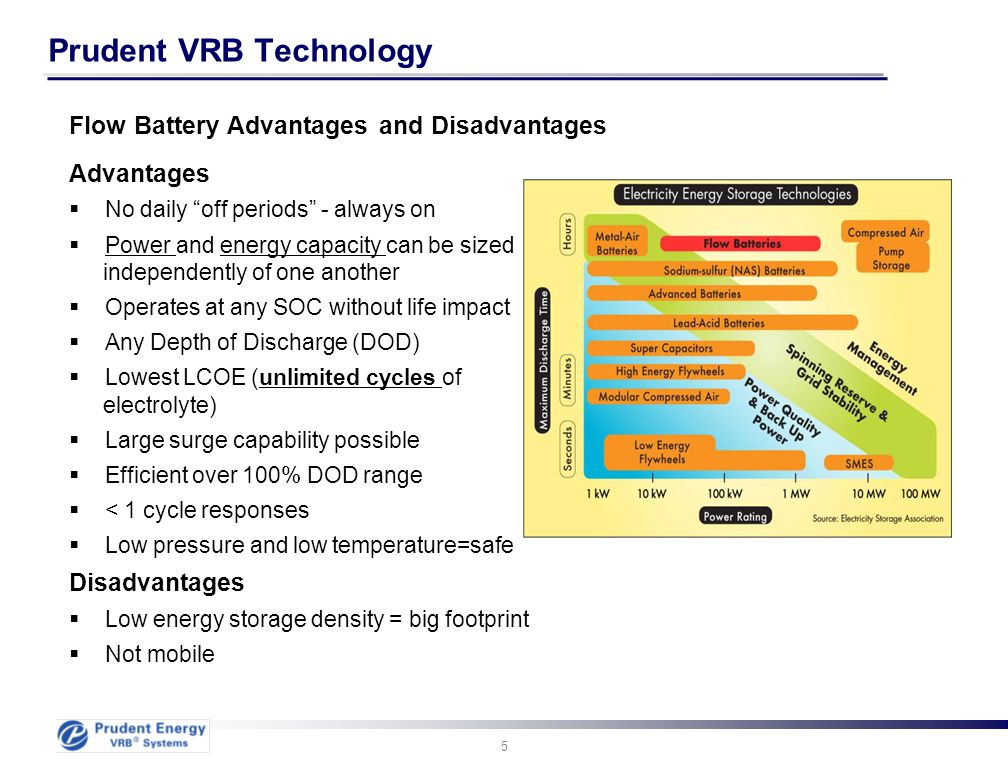 "5 Prudent VRB Technology Advantages  No daily ""off periods"" - always on  Power and energy capacity can be sized independently of one another  Opera"