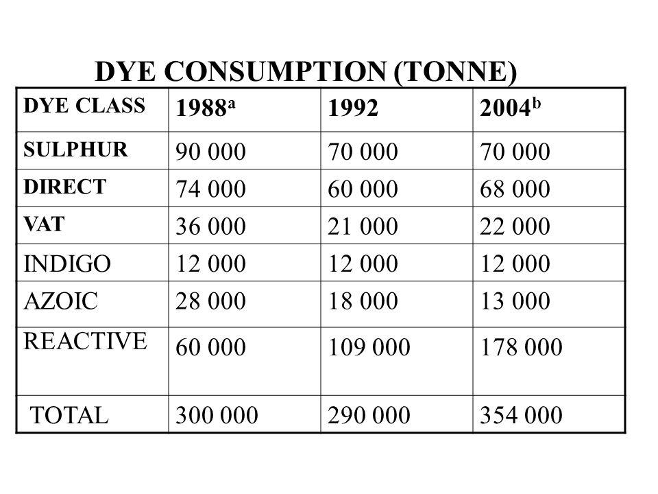 DYE CONSUMPTION (TONNE) DYE CLASS 1988 a 19922004 b SULPHUR 90 00070 000 DIRECT 74 00060 00068 000 VAT 36 00021 00022 000 INDIGO12 000 AZOIC28 00018 0