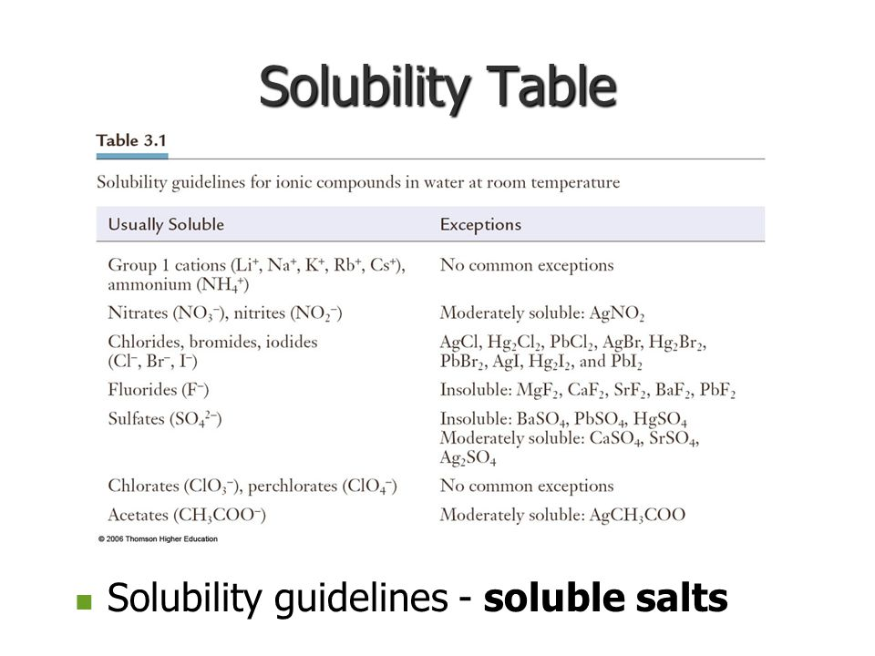 Solubility Table Solubility guidelines - soluble salts Solubility guidelines - soluble salts