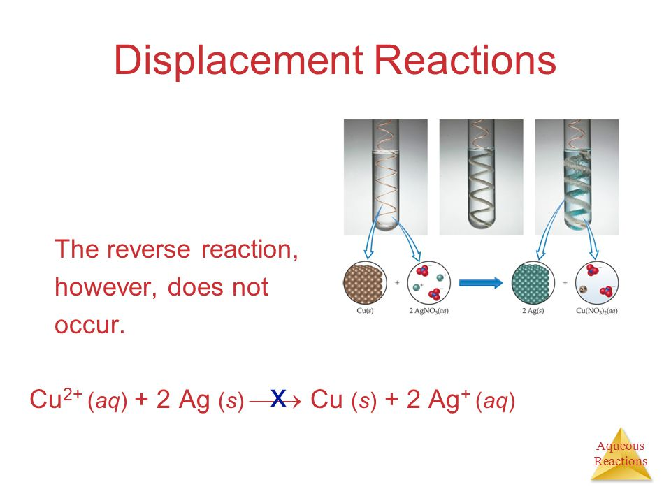 Aqueous Reactions Displacement Reactions The reverse reaction, however, does not occur. Cu 2+ (aq) + 2 Ag (s)  Cu (s) + 2 Ag + (aq) x