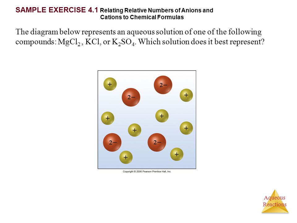 Aqueous Reactions SAMPLE EXERCISE 4.1 Relating Relative Numbers of Anions and Cations to Chemical Formulas The diagram below represents an aqueous sol