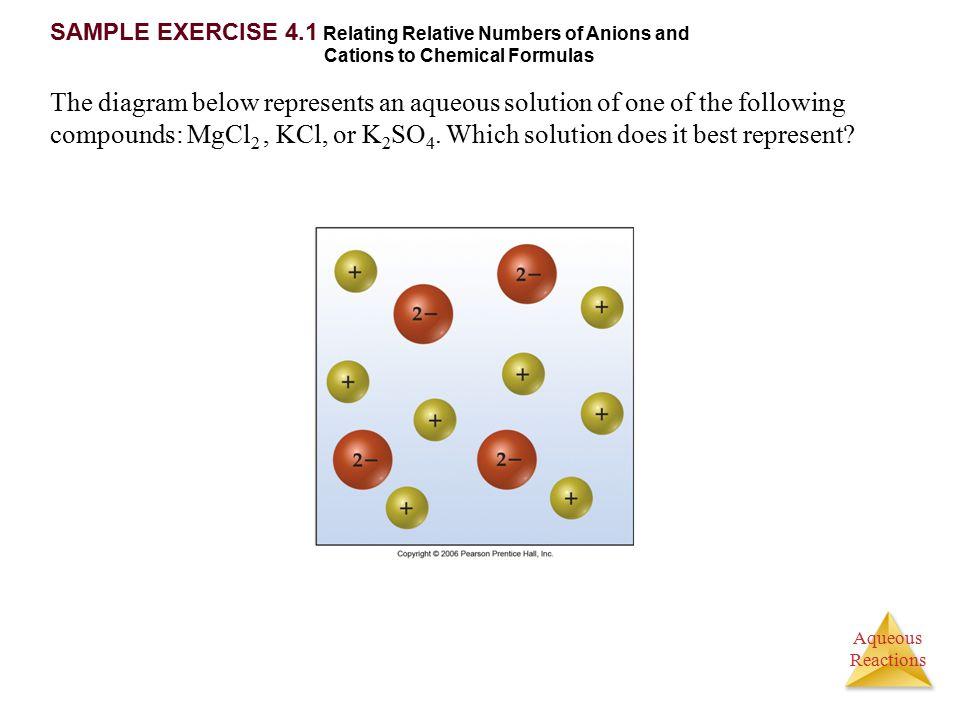 Aqueous Reactions Displacement Reactions a.k.a.