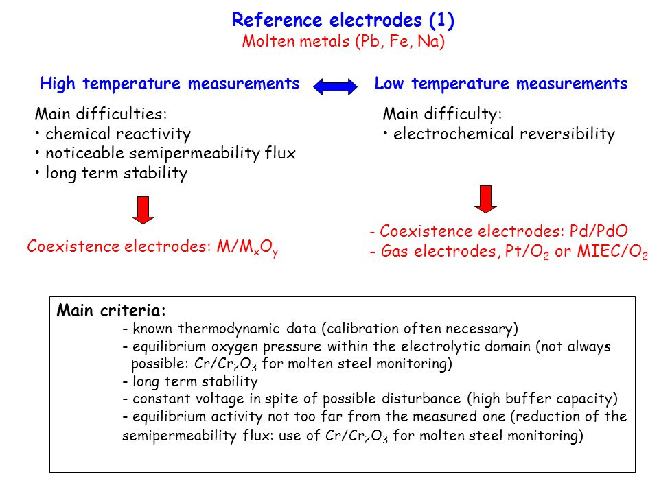 Reference electrodes (1) Molten metals (Pb, Fe, Na) Main criteria: - known thermodynamic data (calibration often necessary) - equilibrium oxygen press