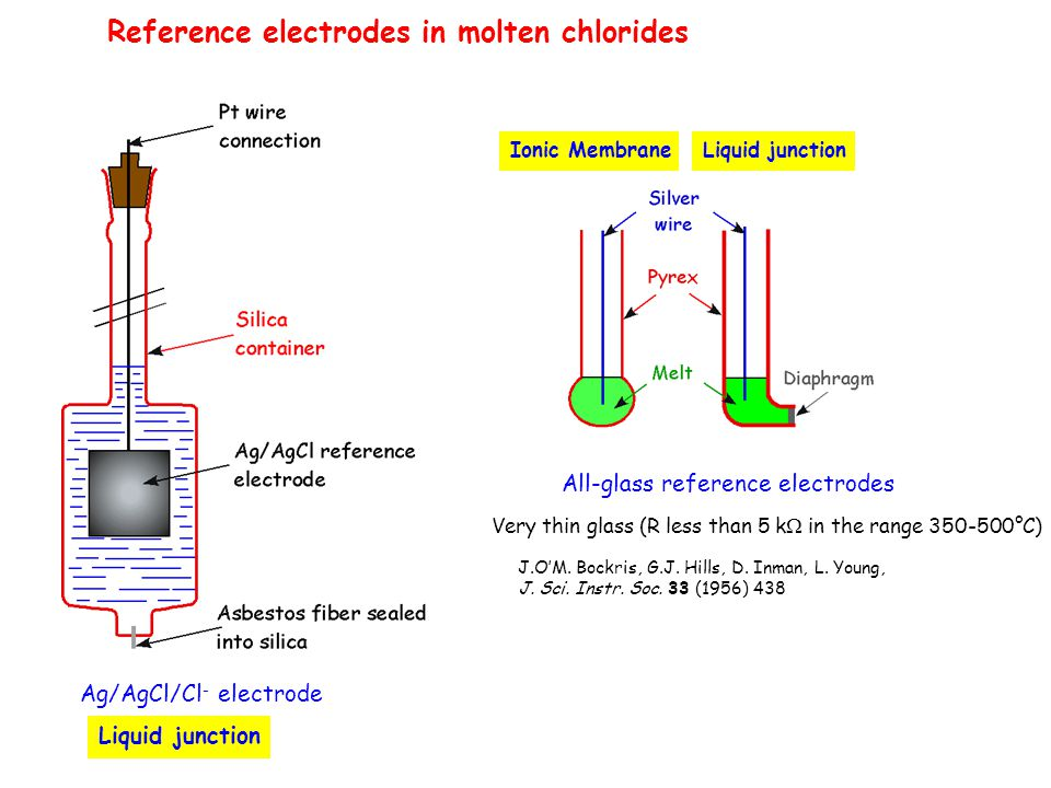 Reference electrodes in molten chlorides Ag/AgCl/Cl - electrode Liquid junction All-glass reference electrodes J.O'M. Bockris, G.J. Hills, D. Inman, L