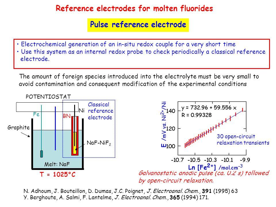 N. Adhoum, J. Bouteillon, D. Dumas, J.C. Poignet, J. Electroanal. Chem., 391 (1995) 63 Y. Berghoute, A. Salmi, F. Lantelme, J. Electroanal. Chem., 365