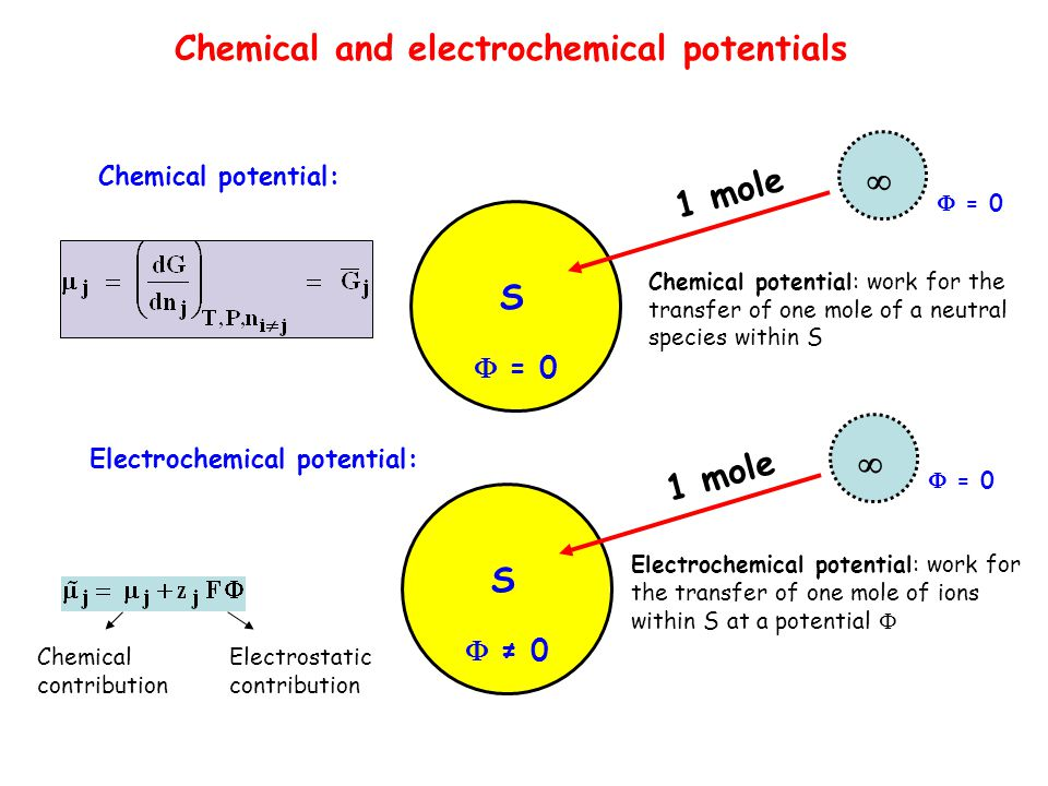 Electrochemical chains: - Various types of electrodes (1 st, 2 nd types, etc.) - Interface equilibrium - Ideal cell e.m.f.