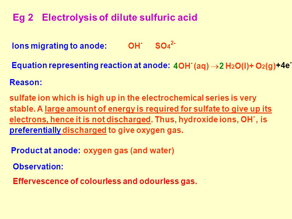 Equation representing reaction at anode: OH - (aq)  H 2 O(l)+ O 2 (g) 24 +4e - Reason: sulfate ion which is high up in the electrochemical series is very stable.