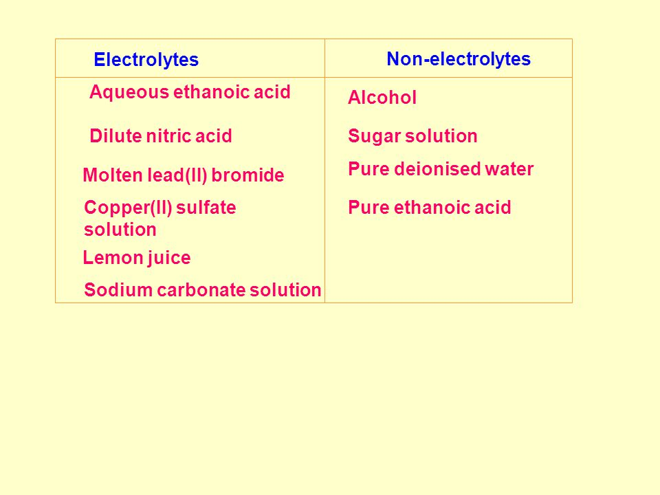 Electrolytes Non-electrolytes Aqueous ethanoic acid Dilute nitric acid Molten lead(II) bromide Copper(II) sulfate solution Lemon juice Sodium carbonate solution Alcohol Sugar solution Pure deionised water Pure ethanoic acid