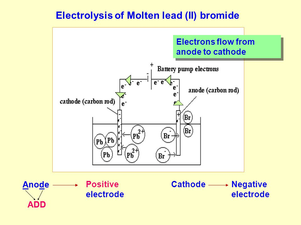 E.g In the electrolysis of concentrated HCl, both OH - & Cl - migrate to the anode.