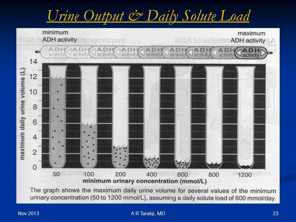 Nov 2013 23A R Tarakji, MD Urine Output & Daily Solute Load