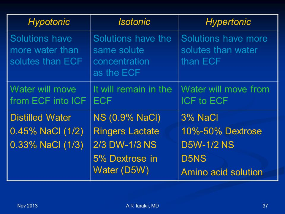Nov 2013 37A R Tarakji, MD HypotonicIsotonicHypertonic Solutions have more water than solutes than ECF Solutions have the same solute concentration as